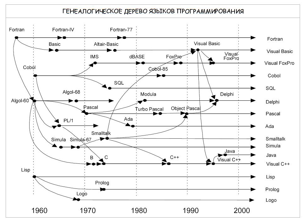 История языков программирования реферат 47